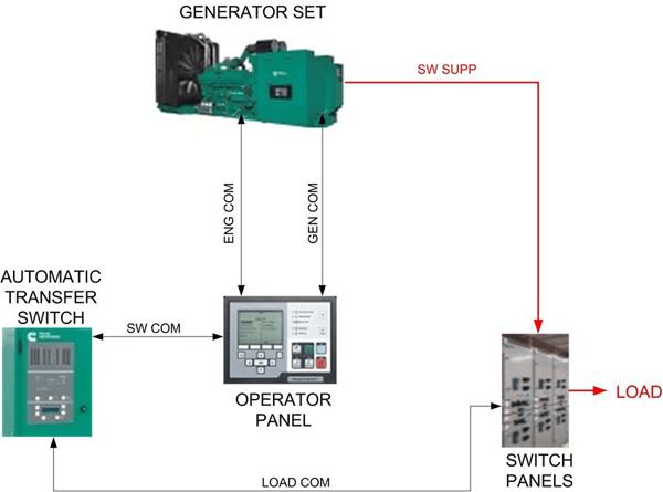 Hệ thống điều khiển 1 máy phát