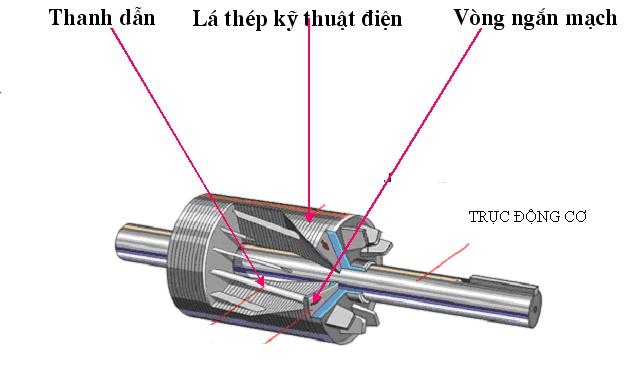 Roto máy phát điện không đồng bộ 3 pha