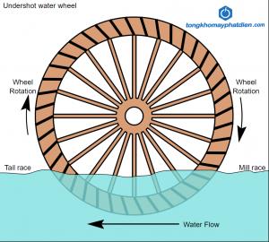 Nguyên lý bánh xe nước