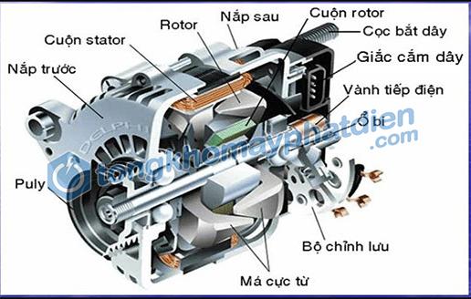 cấu tạo máy phát điện xoay chiều 1 pha và nguyên lý hoạt động, tongkhomayphatdien.com