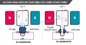 So sánh máy phát điện 1 chiều và xoay chiều