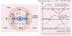 Nguyên lý máy phát điện xoay chiều 3 pha