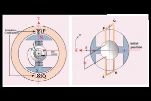 Nguyên lý máy phát điện xoay chiều 1 pha